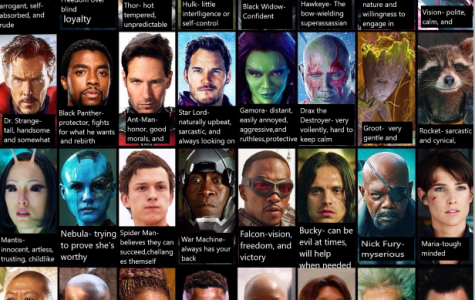 Take the Avengers Personality Test