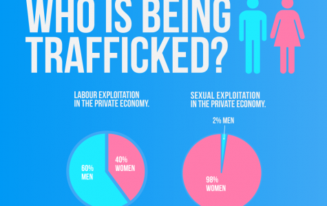 Sex Trafficking - Closer to Home Then You Might Think